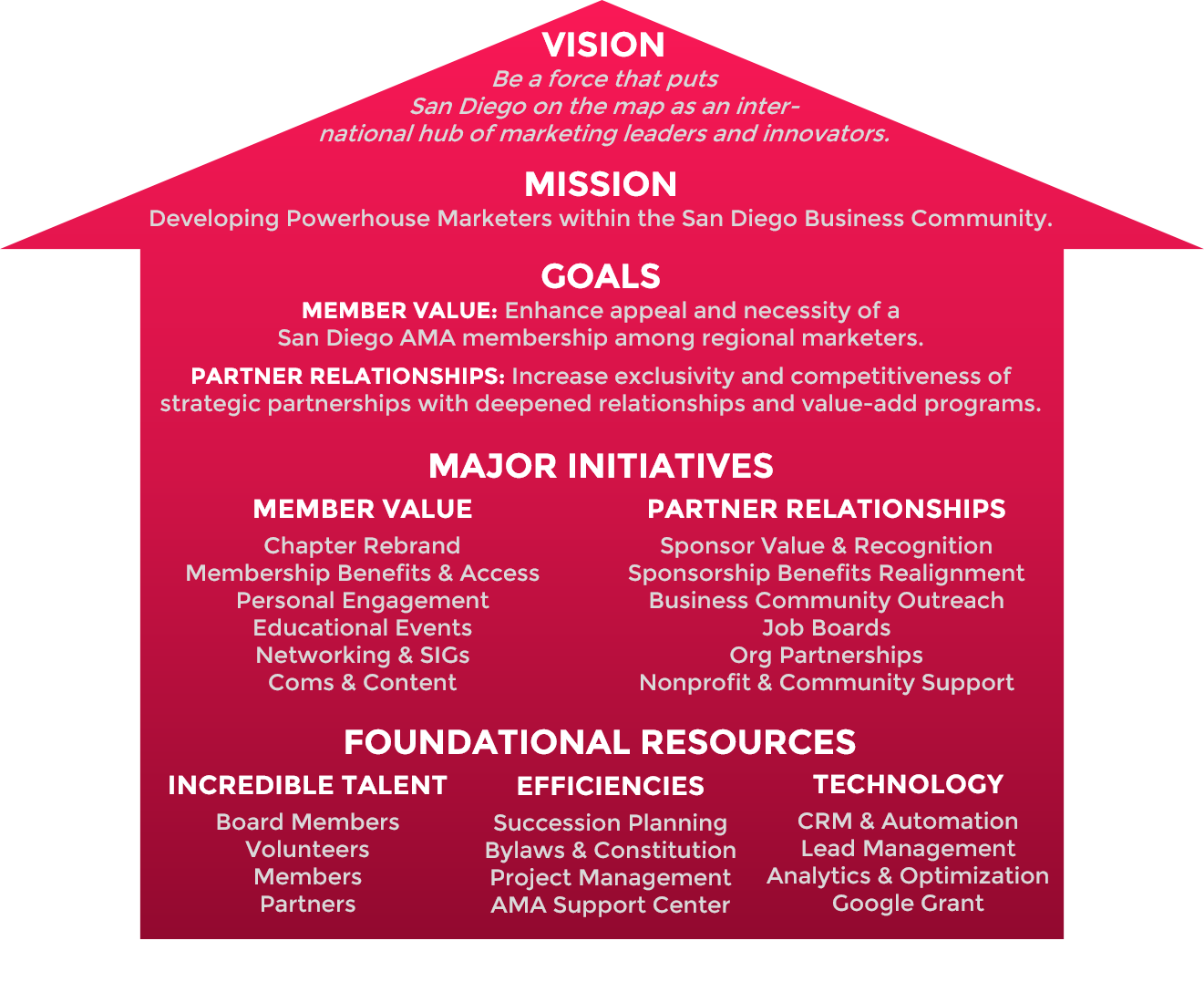 2016-2017 Strategy Map-v2
