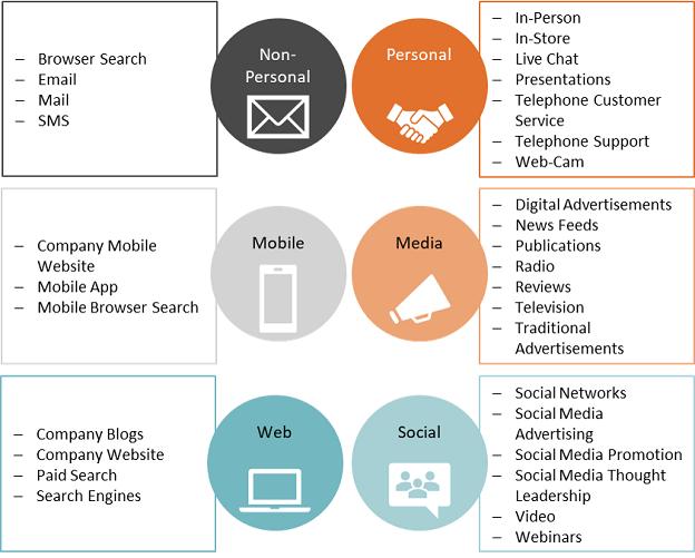 omni-channel marketing, omnichannel marketing